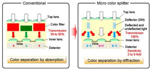 Imagen comparativa de los distintos sensores
